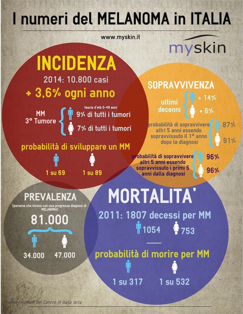 melanoma infografica